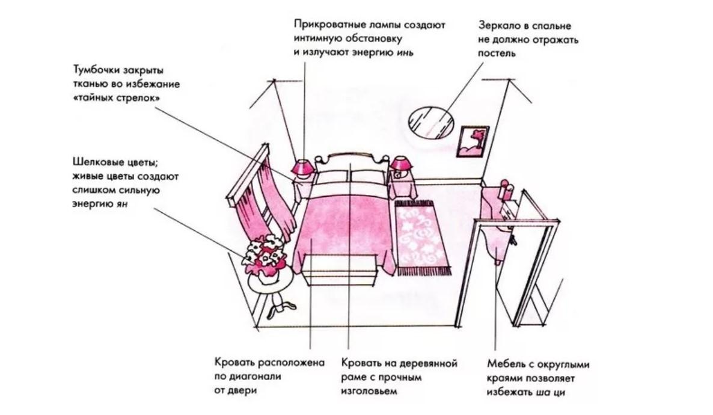 как поставить кровать в спальне схема
